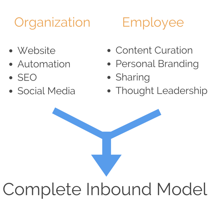 micro inbound marketing social selling employees