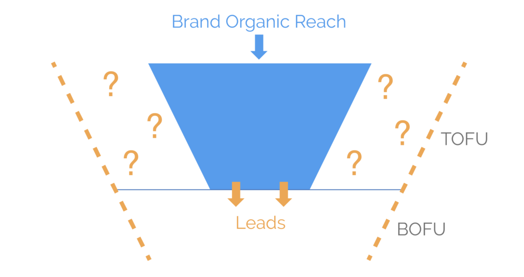limited top funnel leads