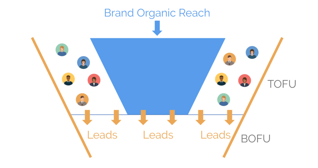 top funnel lead generation employee social media2