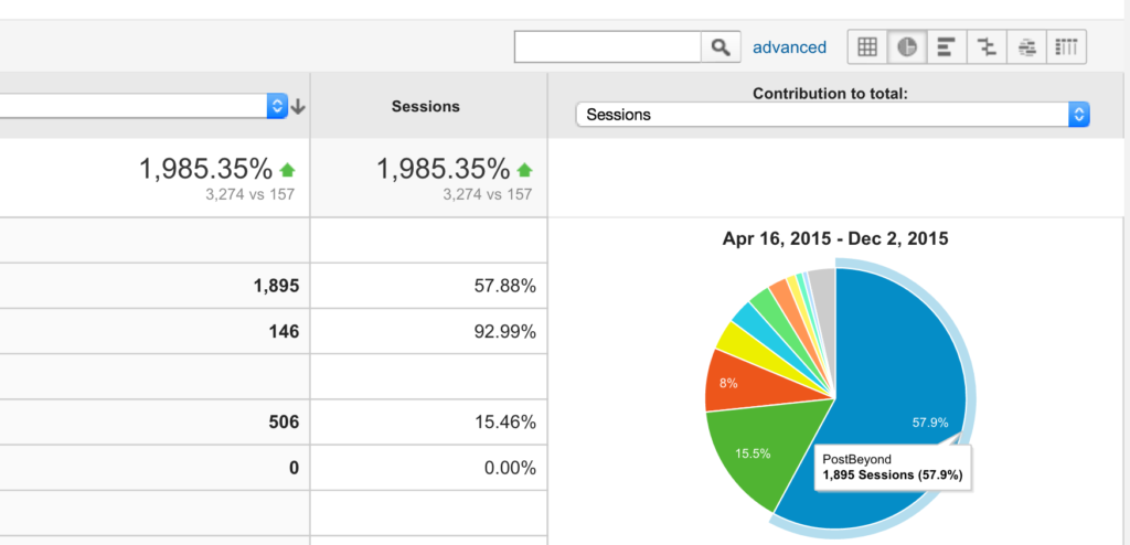 Google Analytics PostBeyond Campaign Reporting