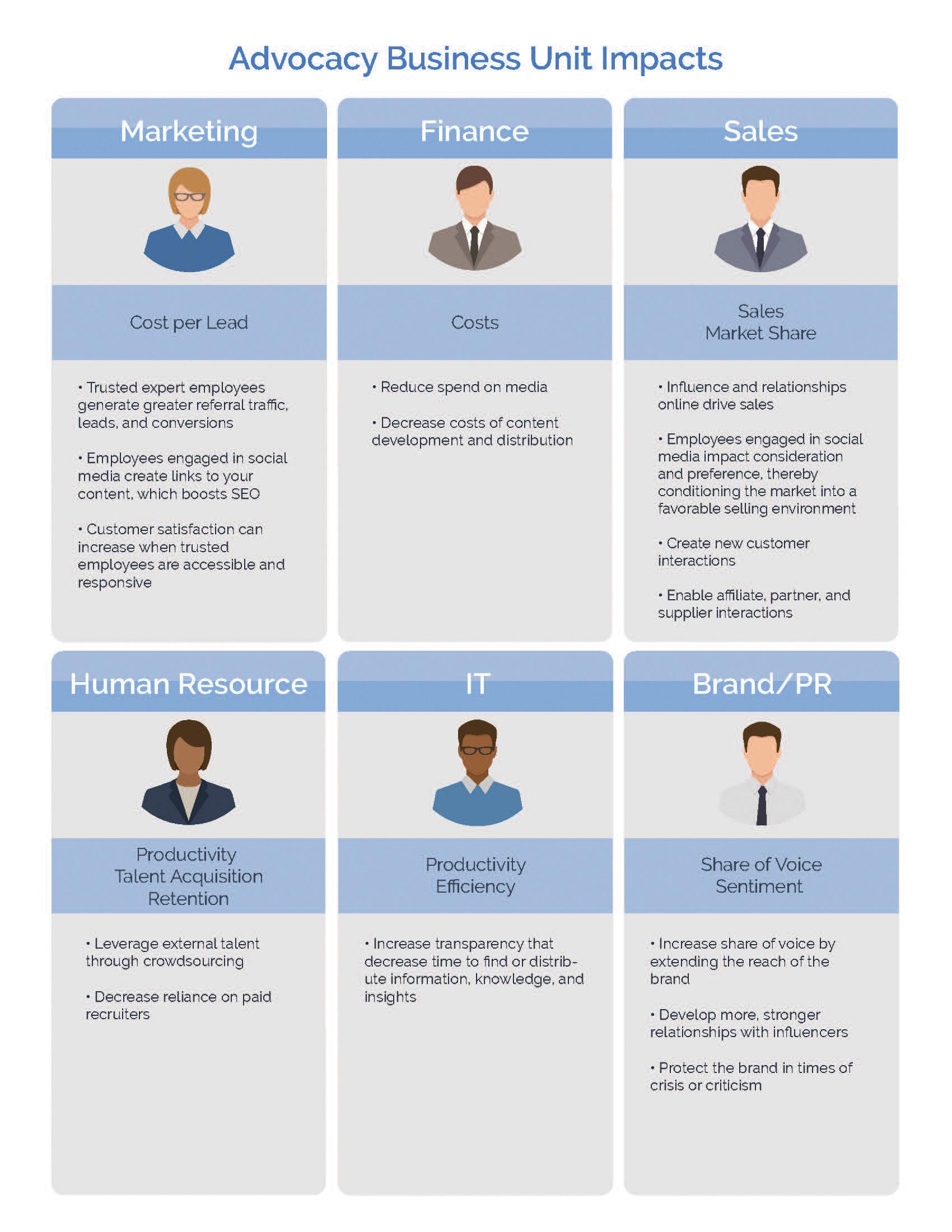 measure employee advocacy Employee Advocacy Business Units