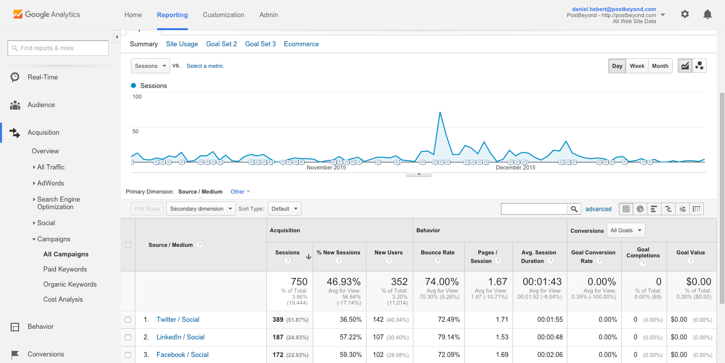 measure employee advocacy Campaign Data PostBeyond Google Analytics