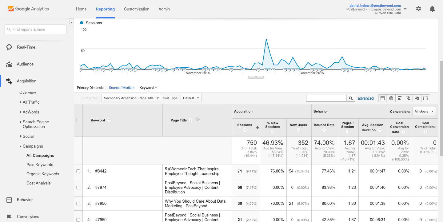 User by Page Title PostBeyond Google Analytics