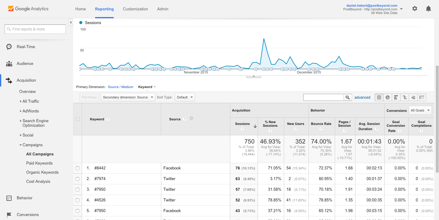 User by Source PostBeyond Google Analytics