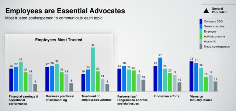 Employee Advocate Trust