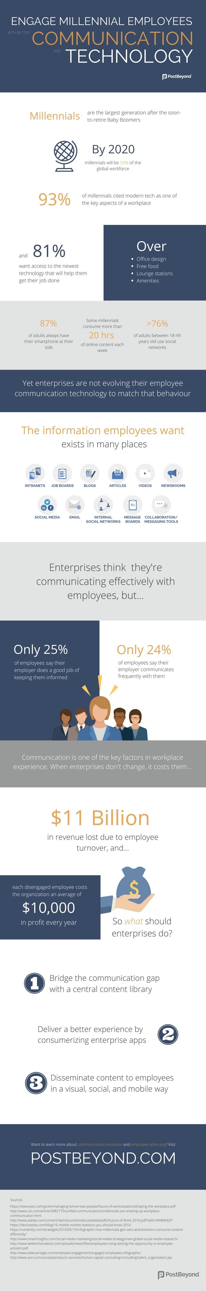 Engage Millennial Employees Communication Technology